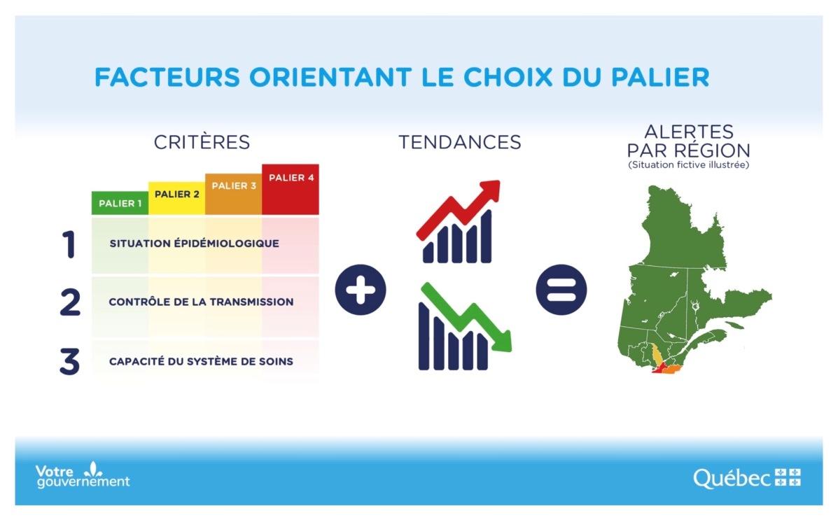Quebec COVID alert system
